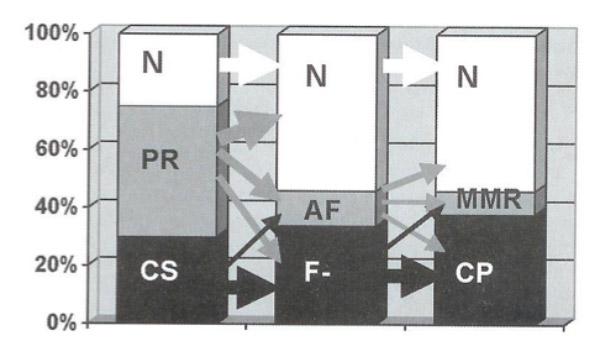Figura (Pretchl HFR, Lancet 1997)